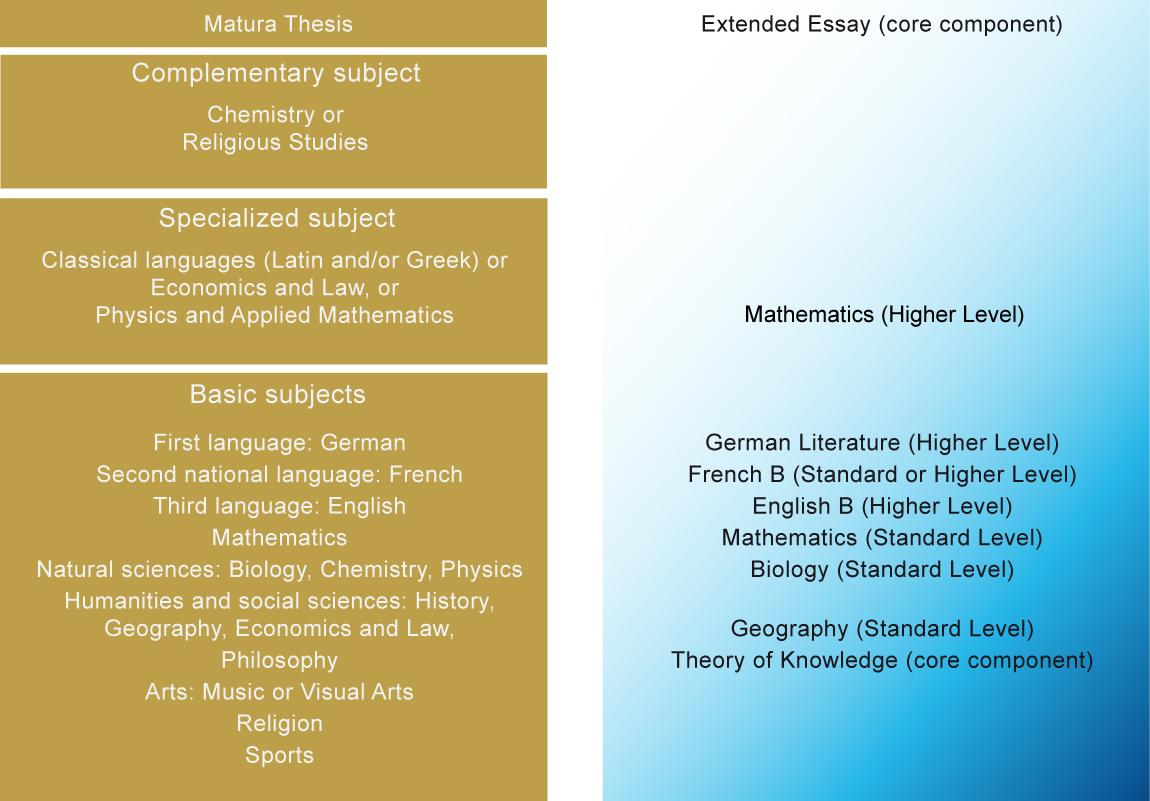 extended essays physics ideas
